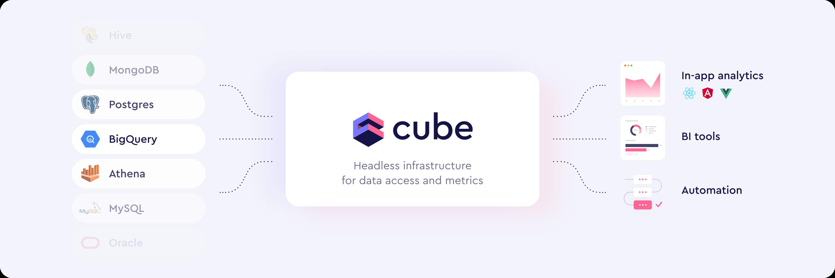 Cube scheme