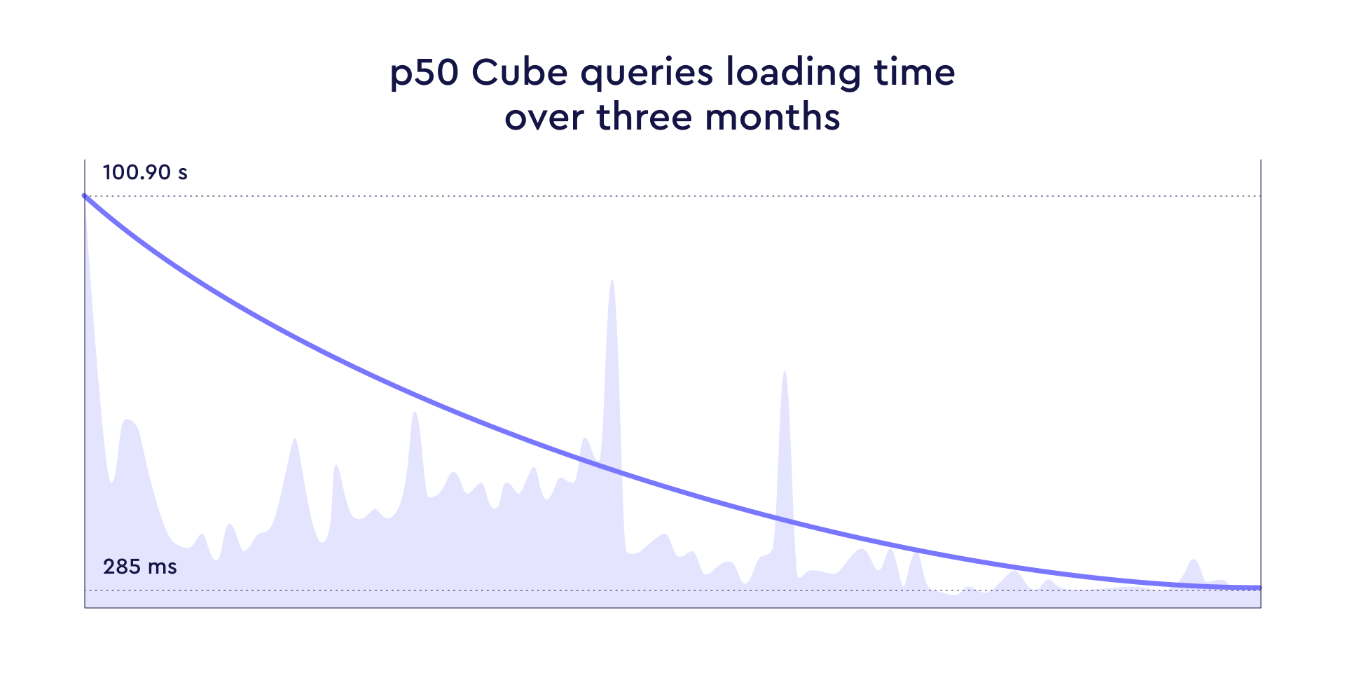 Figure 2: Queries loading time