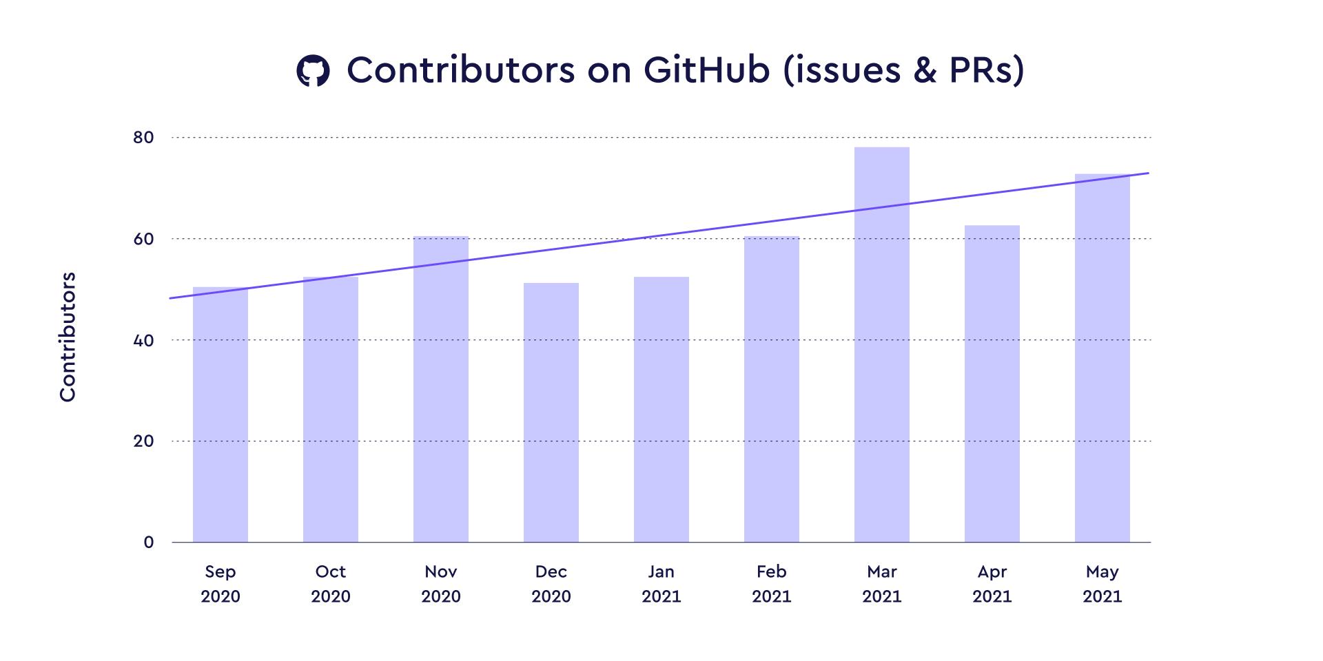 GitHub contributors