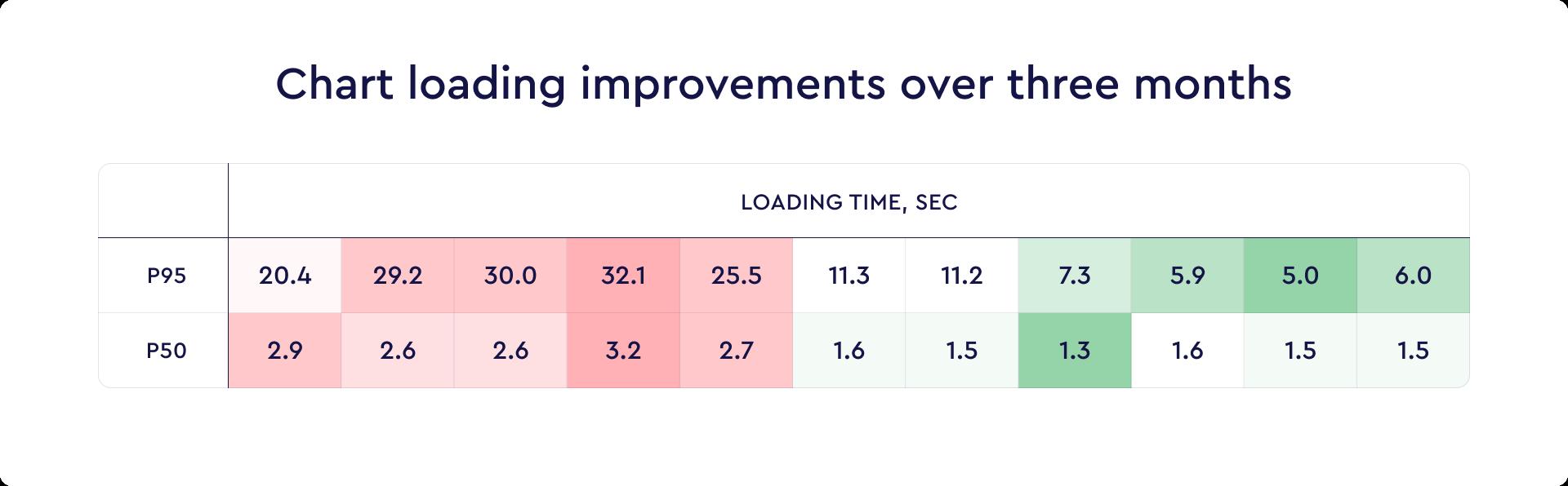 Figure 1: Chart loading improvements