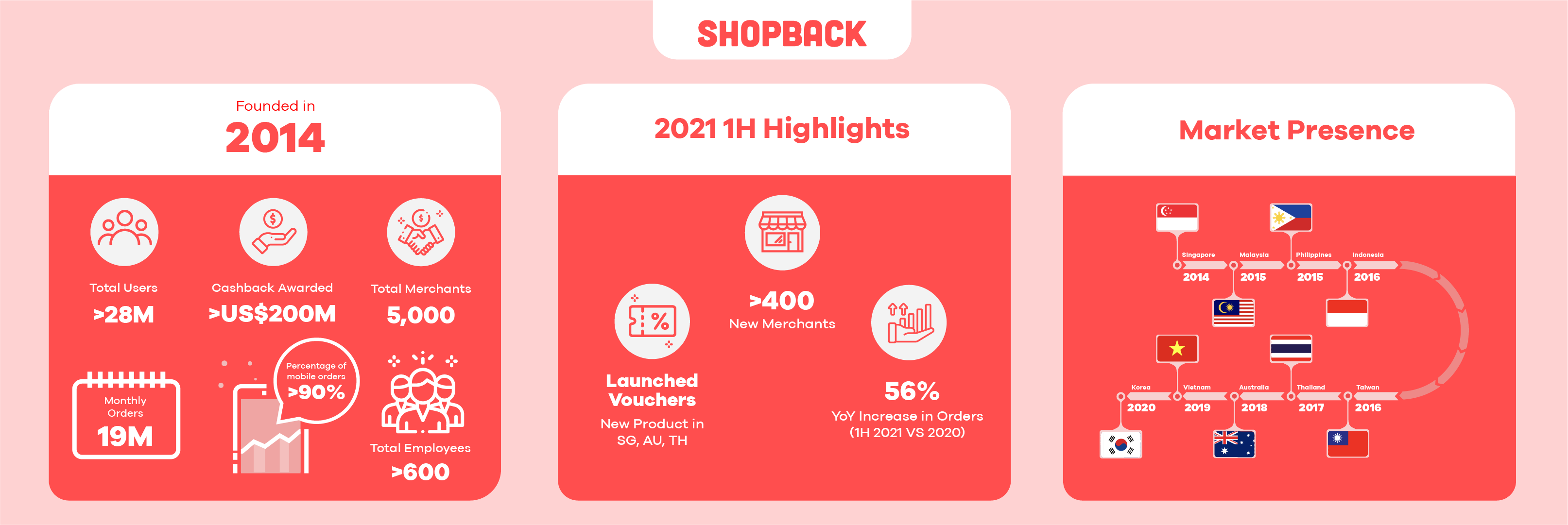 ShopBack info graphics