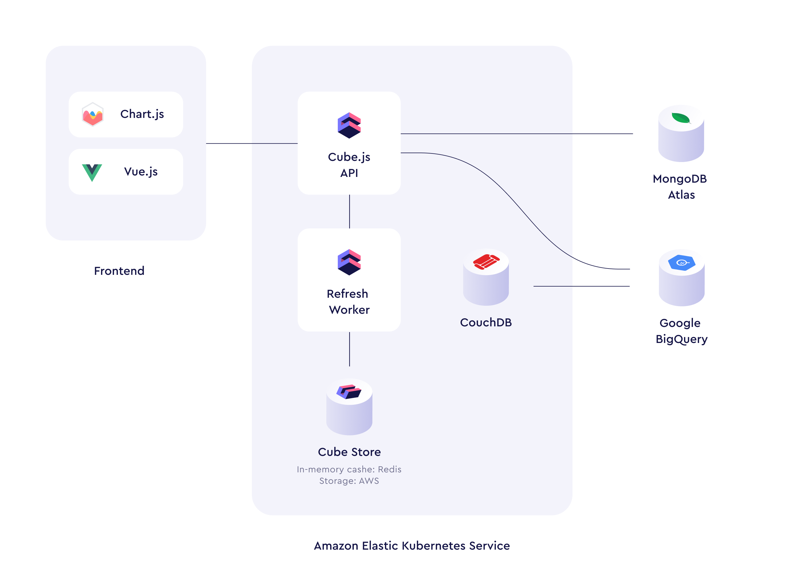 Architecture Diagram Screenshot